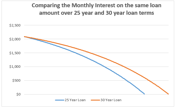 Are banks doing you a favour with 30 year loan terms?